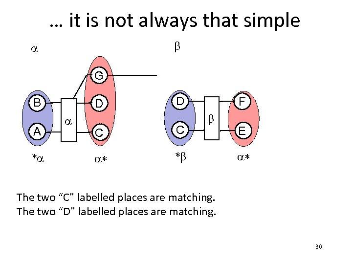 … it is not always that simple b a G B A *a D