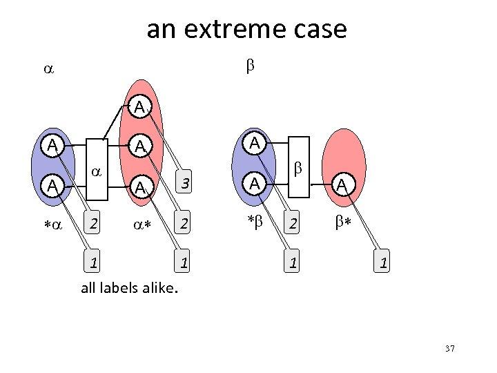 an extreme case b a A A A *a A A a 2 A