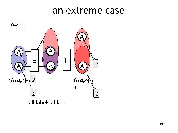 an extreme case C 1 a$b C 2 A A D A A a