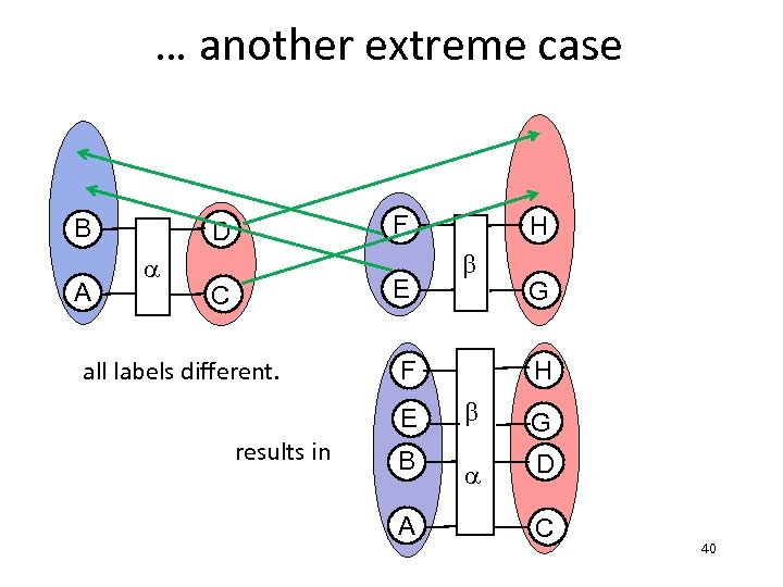 … another extreme case B A F D a E C all labels different.