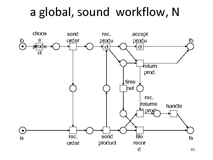 add a workflow, N a global, sound seller ib choos e produ ct send