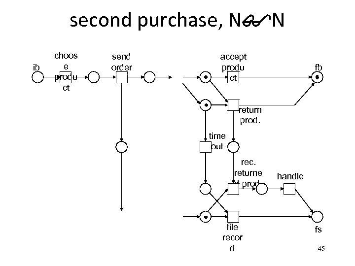 second purchase, N$N ib choos e produ ct send order accept produ ct fb