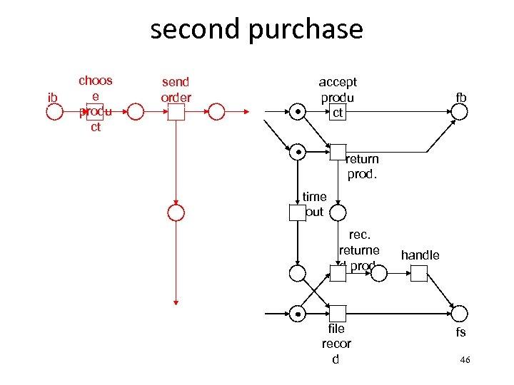 second purchase ib choos e produ ct send order accept produ ct fb return