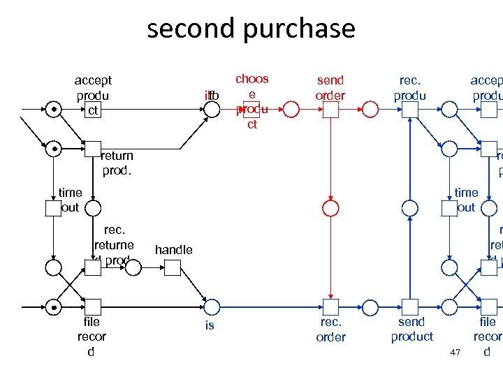 second purchase accept produ ct fb ib choos e produ ct send order rec.