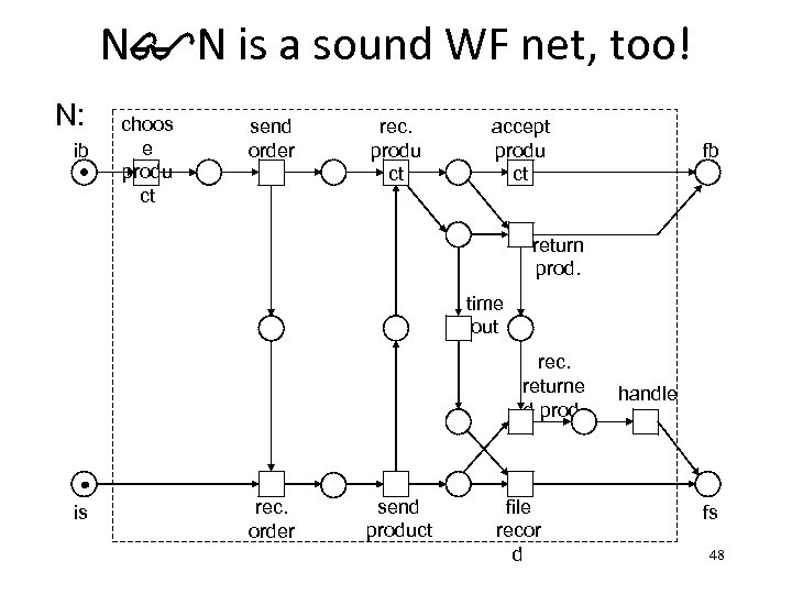 N$N is a sound WF net, too! N: ib choos e produ ct send