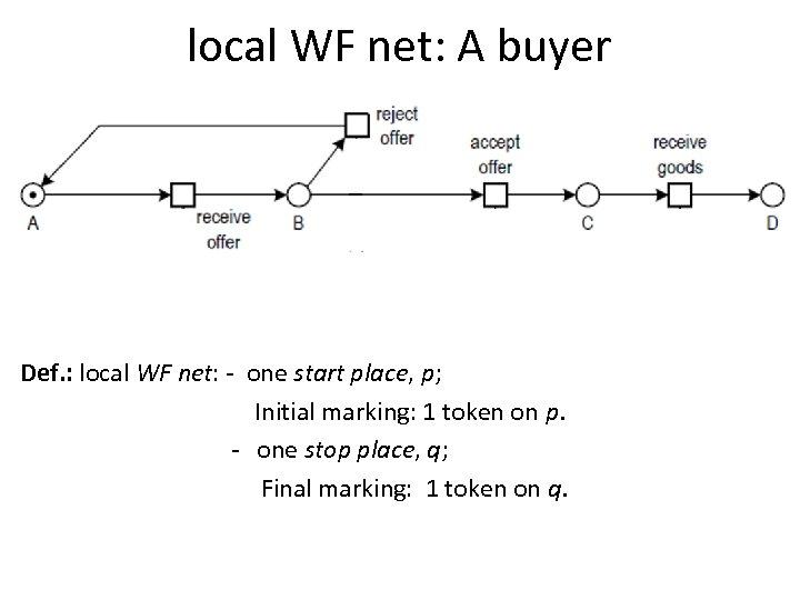 local WF net: A buyer Def. : local WF net: - one start place,