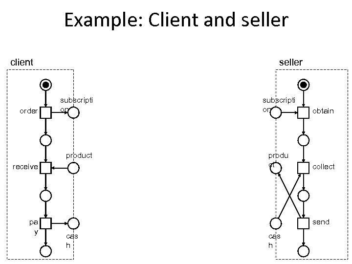 Example: Client and seller client subscripti on obtain product order subscripti on produ ct