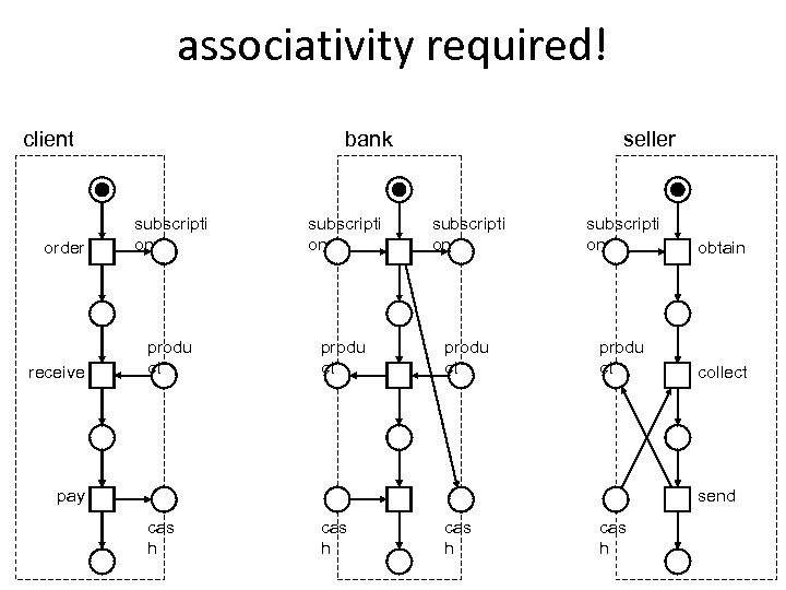 associativity required! bank client order receive seller subscripti on obtain produ ct collect send