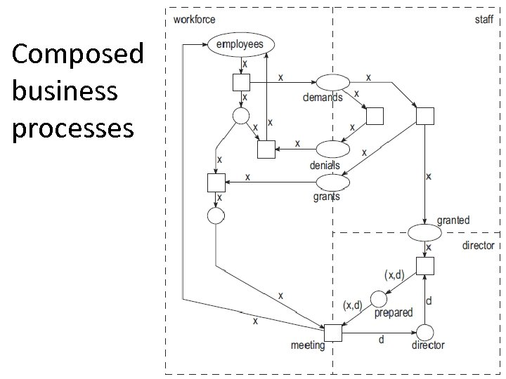 Composed business processes