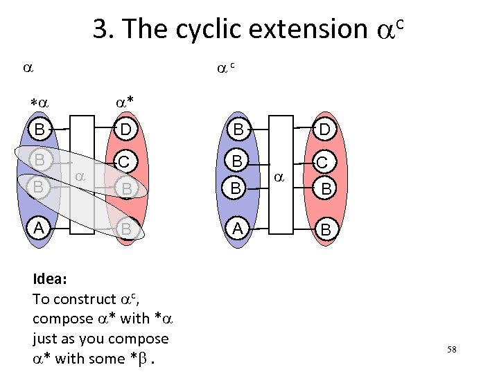 3. The cyclic extension ac a ac *a a* B D B C D
