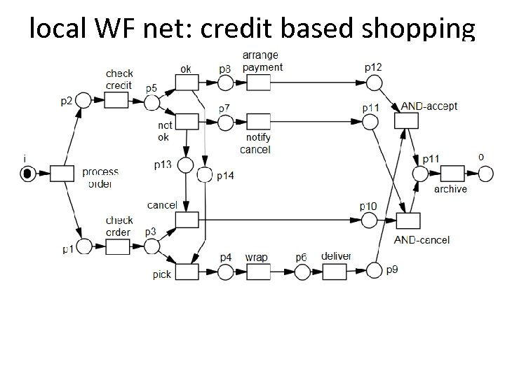 local WF net: credit based shopping