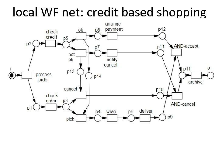 local WF net: credit based shopping