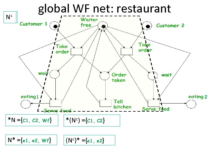 Nc global WF net: restaurant 1 2 *N ={C 1, C 2, Wf} *(Nc)