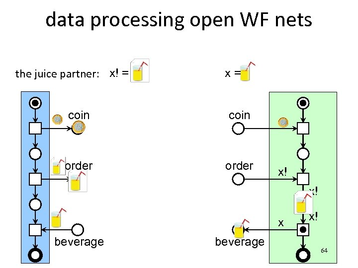 data processing open WF nets the juice partner: x! = x= coin order x!