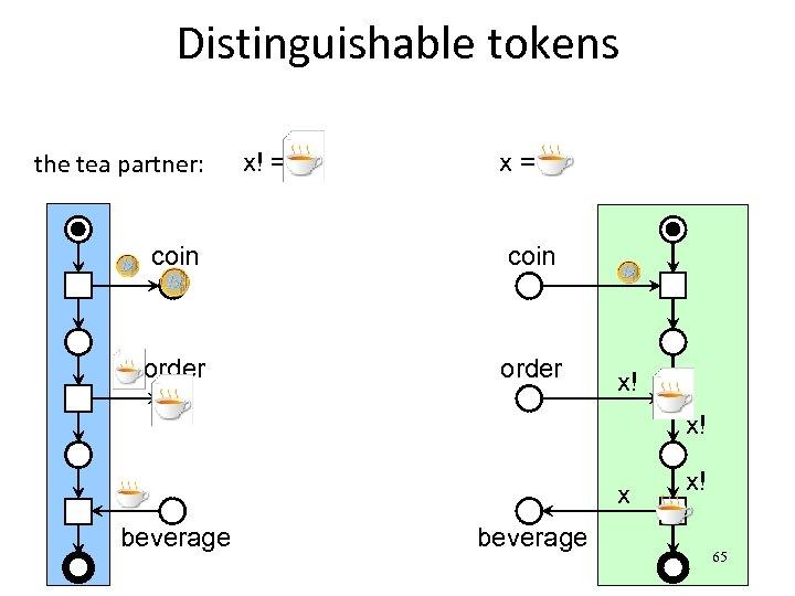Distinguishable tokens the tea partner: x! = x= coin order x! x! x beverage