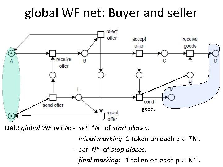 global WF net: Buyer and seller goods I Def. : global WF net N:
