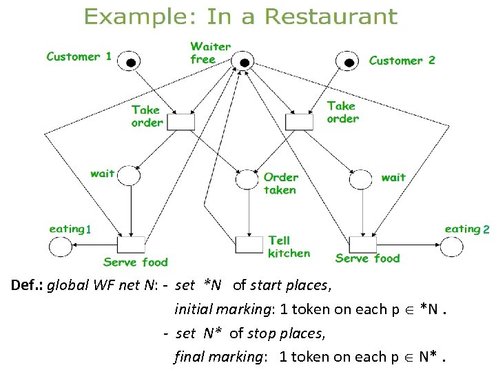 global WF net N: restaurant stretched. WF net: restaurant 1 Def. : global WF