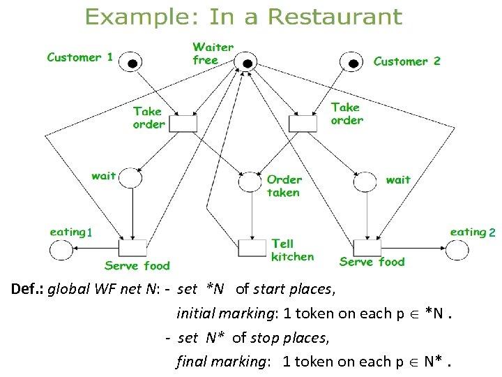 global WF net N: restaurant stretched. WF net: restaurant 1 Def. : global WF