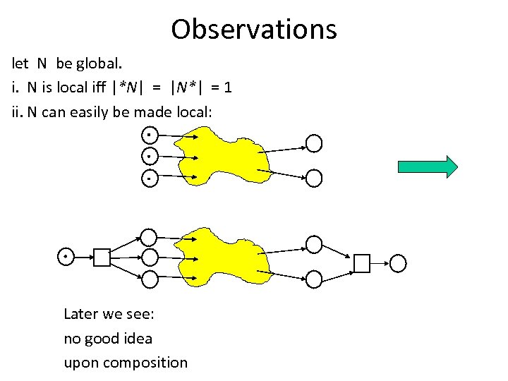 Observations let N be global. i. N is local iff |*N| = |N*| =