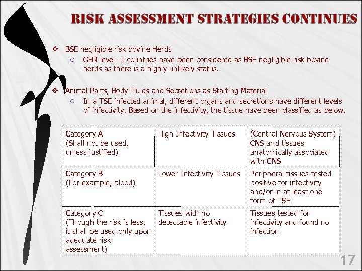 Ris. K Assess. Ment st. RAte. Gies continues v BSE negligible risk bovine Herds