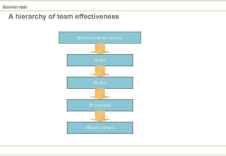 Business tools A hierarchy of team effectiveness Environmental factors Goals Roles Processes Relationships