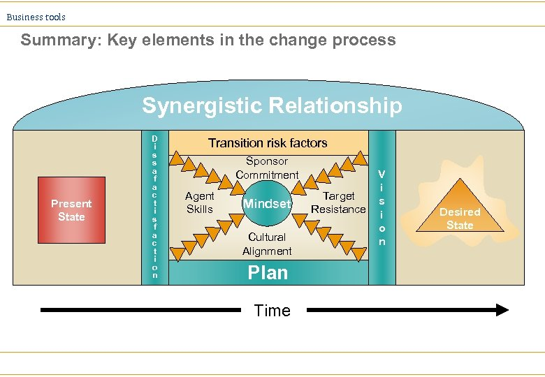 Business tools Summary: Key elements in the change process Synergistic Relationship Present State D