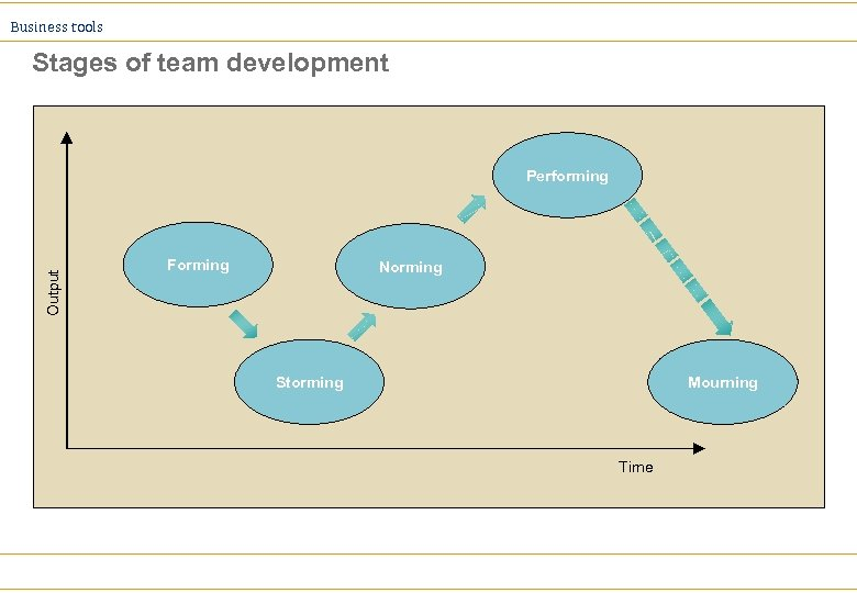 Business tools Stages of team development Output Performing Forming Norming Storming Mourning Time