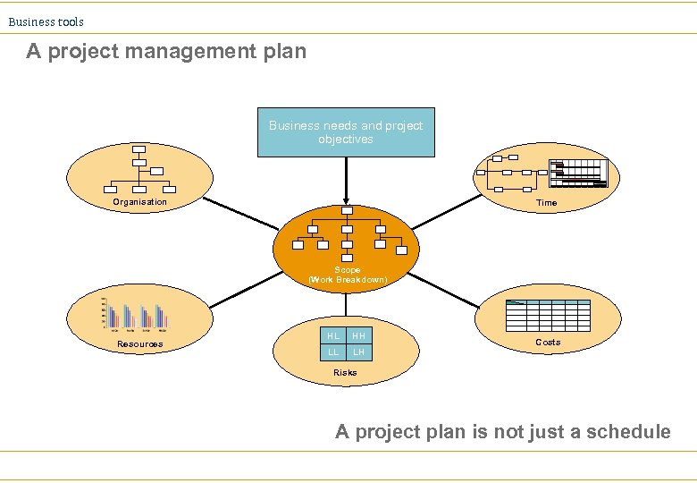 Business tools A project management plan Business needs and project objectives Organisation Time Scope