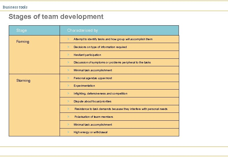 Business tools Stages of team development Stage Characterised by Attempt to identify tasks and