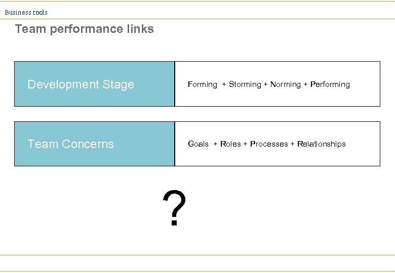 Business tools Team performance links Development Stage Forming + Storming + Norming + Performing