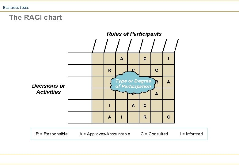 Business tools The RACI chart Roles of Participants A R C I C Type