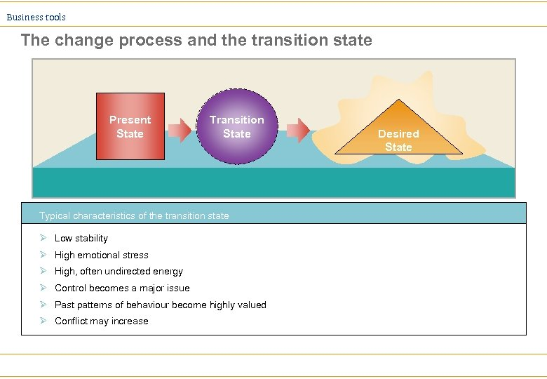 Business tools The change process and the transition state Present State Transition State Typical
