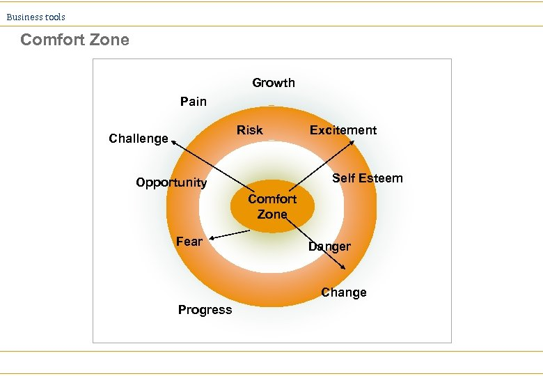 Business tools Comfort Zone Growth Pain Risk Challenge Excitement Self Esteem Opportunity Comfort Zone