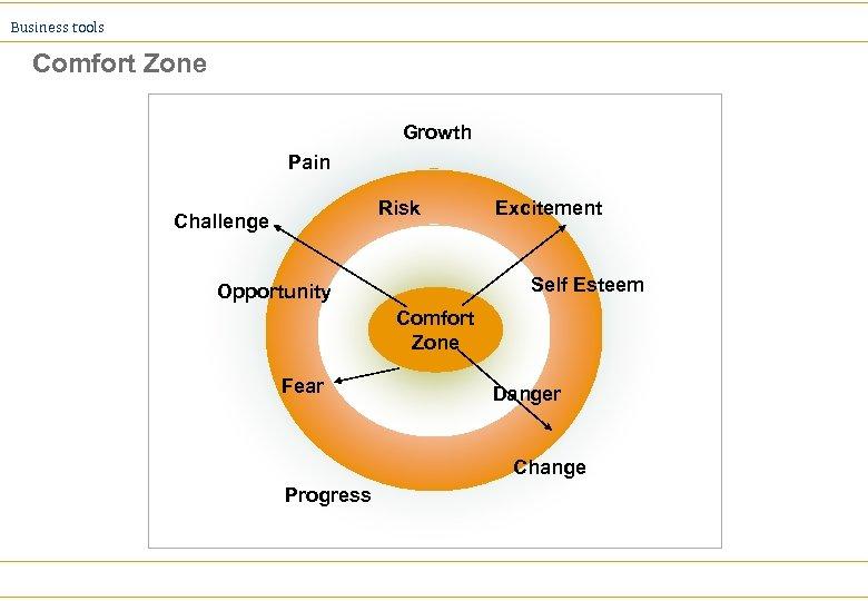 Business tools Comfort Zone Growth Pain Risk Challenge Excitement Self Esteem Opportunity Comfort Zone