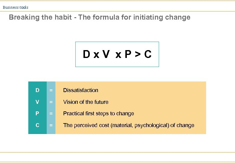 Business tools Breaking the habit - The formula for initiating change Dx. V x.