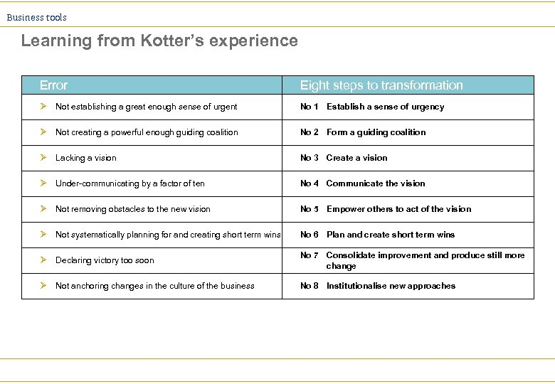 Business tools Learning from Kotter's experience Error Eight steps to transformation Ø Not establishing