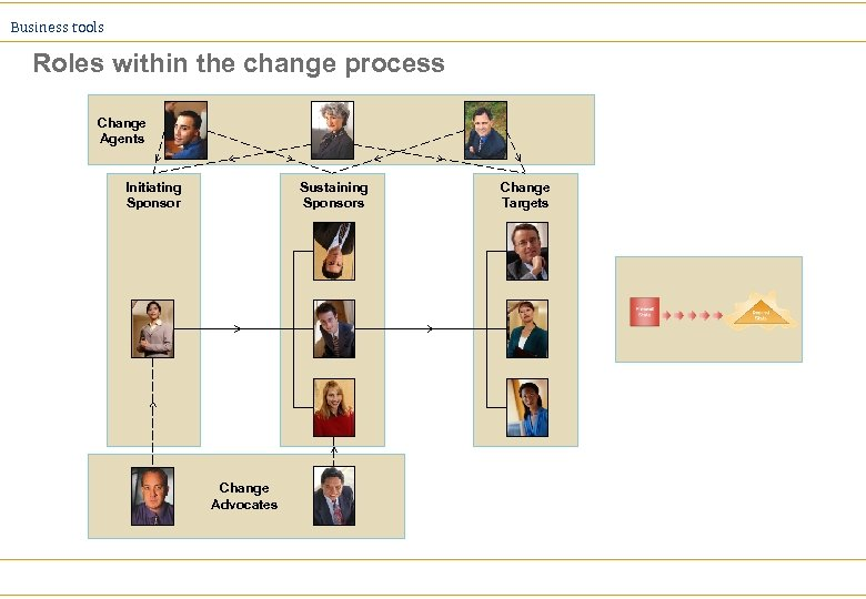 Business tools Roles within the change process Change Agents Initiating Sponsor Sustaining Sponsors Change