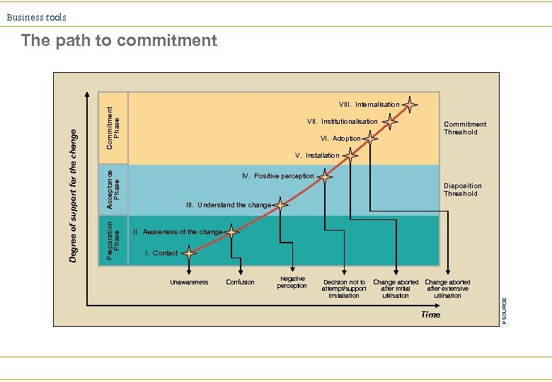Business tools Commitment Phase VIII. Internalisation VII. Institutionalisation Commitment Threshold VI. Adoption Acceptance Phase