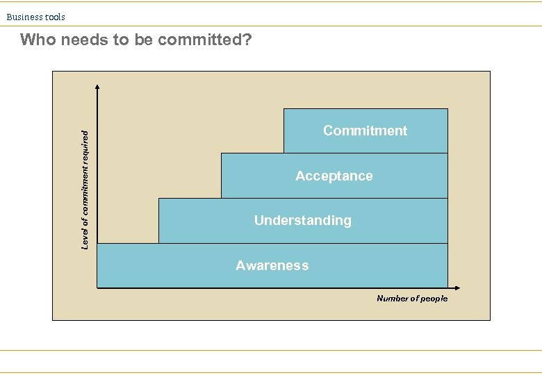 Business tools Level of commitment required Who needs to be committed? Commitment Acceptance Understanding