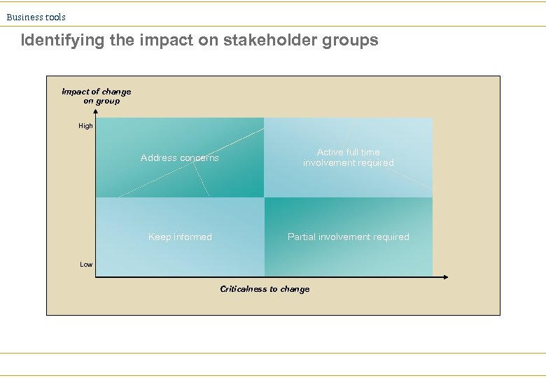 Business tools Identifying the impact on stakeholder groups Impact of change on group High