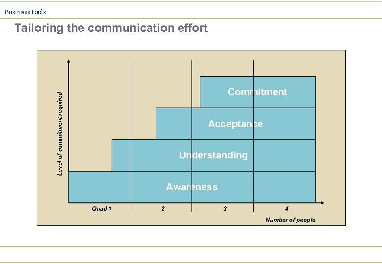Business tools Tailoring the communication effort Level of commitment required Commitment Acceptance Understanding Awareness