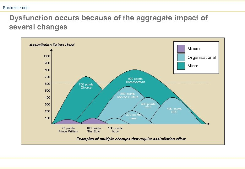 Business tools Dysfunction occurs because of the aggregate impact of several changes Assimilation Points