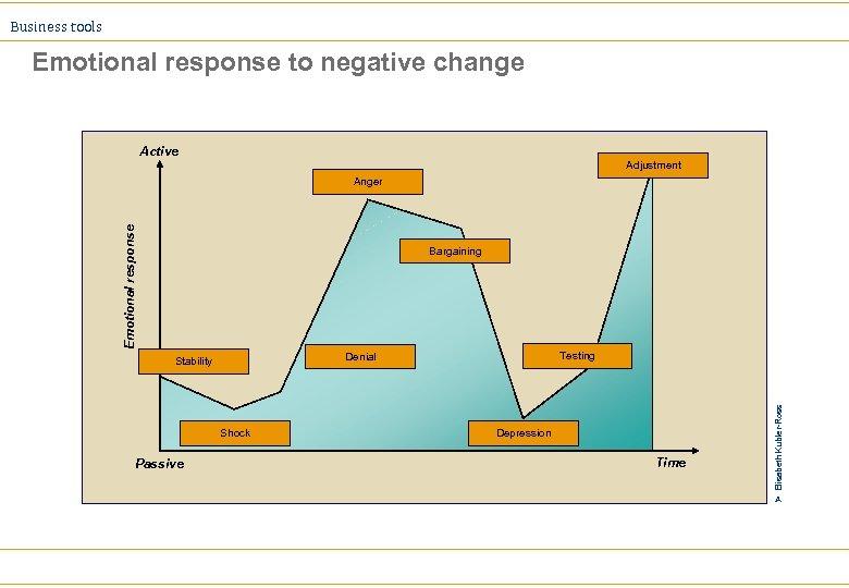 Business tools Emotional response to negative change Active Adjustment Emotional response Anger Bargaining Depression