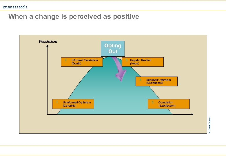 Business tools When a change is perceived as positive Pessimism Opting Out Informed Pessimism