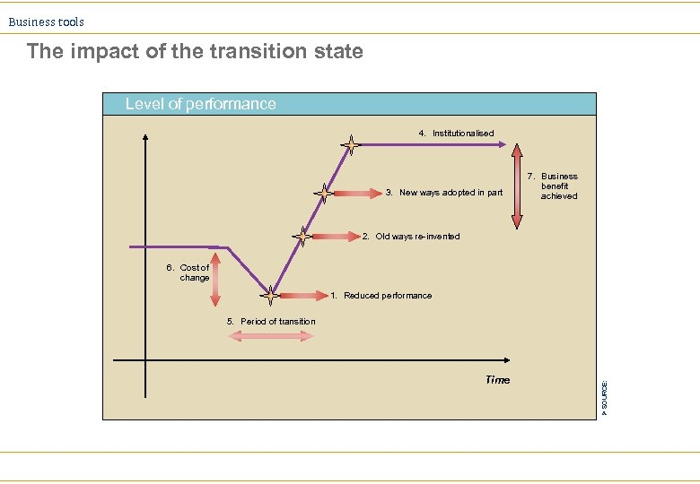 Business tools The impact of the transition state Level of performance 4. Institutionalised 3.