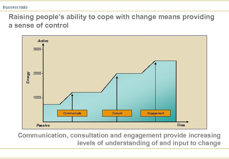 Business tools Raising people's ability to cope with change means providing a sense of