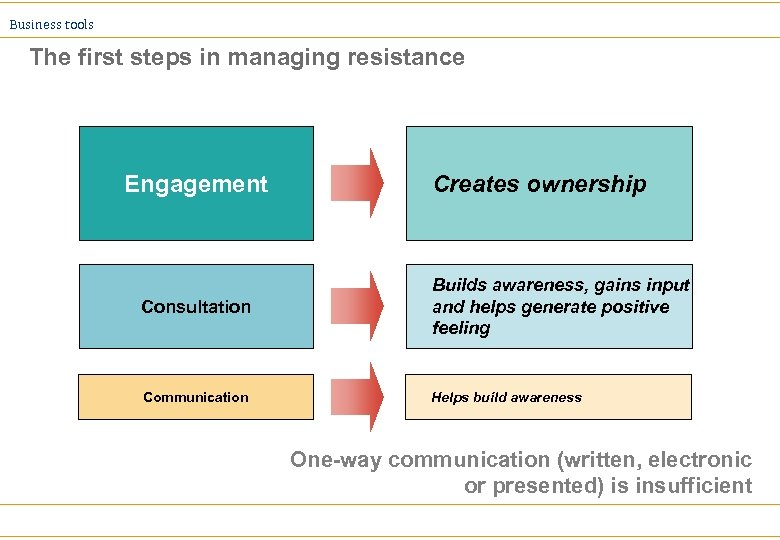 Business tools The first steps in managing resistance Engagement Creates ownership Consultation Builds awareness,