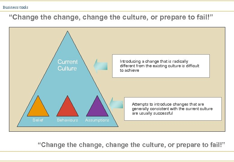 """Business tools """"Change the change, change the culture, or prepare to fail!"""" Current Culture"""