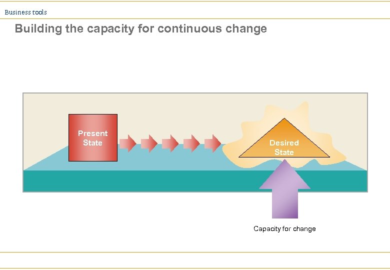 Business tools Building the capacity for continuous change Present State Desired State Capacity for