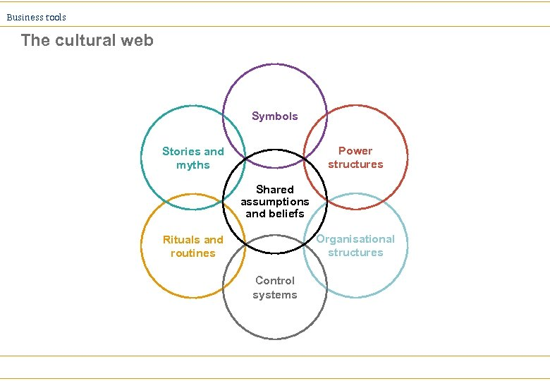 Business tools The cultural web Symbols Power structures Stories and myths Shared assumptions and